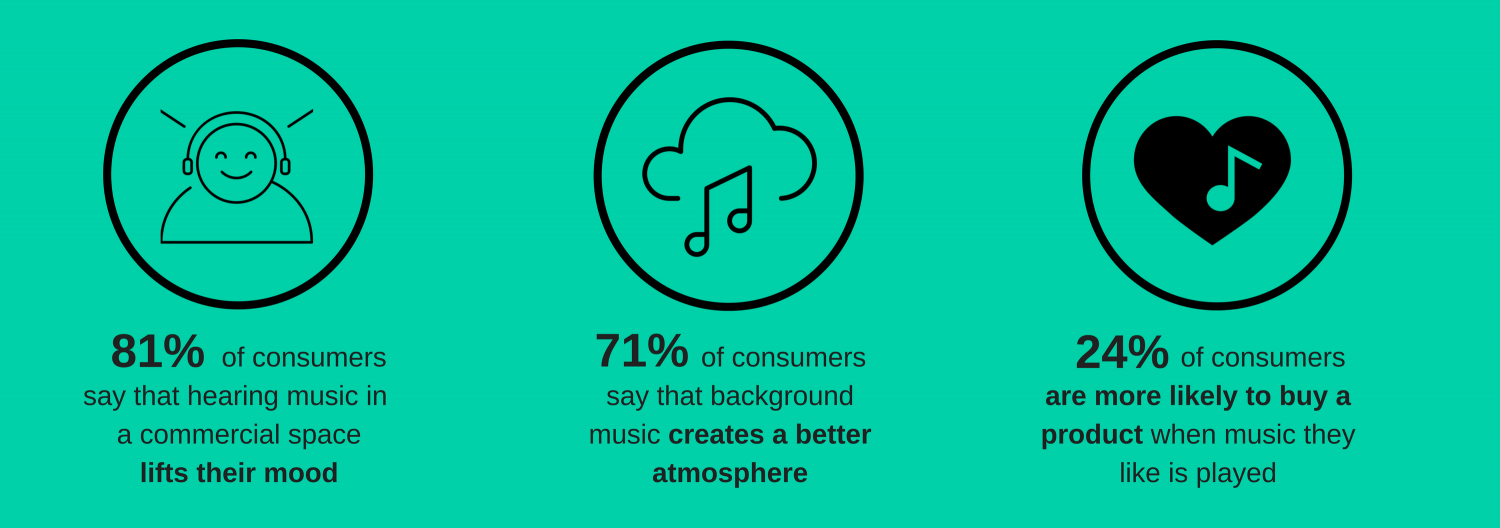 How music affects customer experience