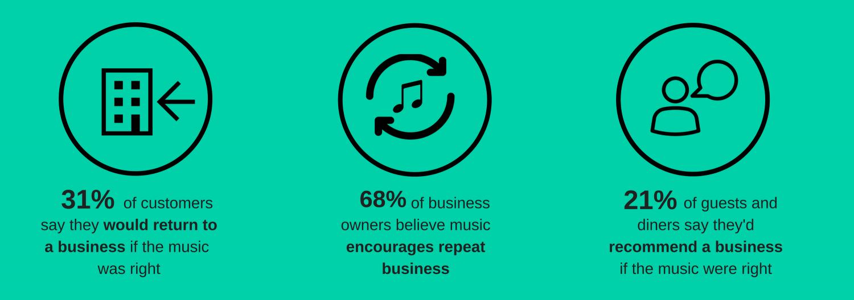 Music affects customer loyalty