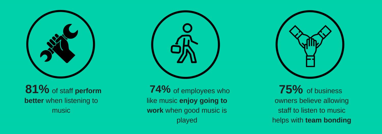 Music affects staff productivity