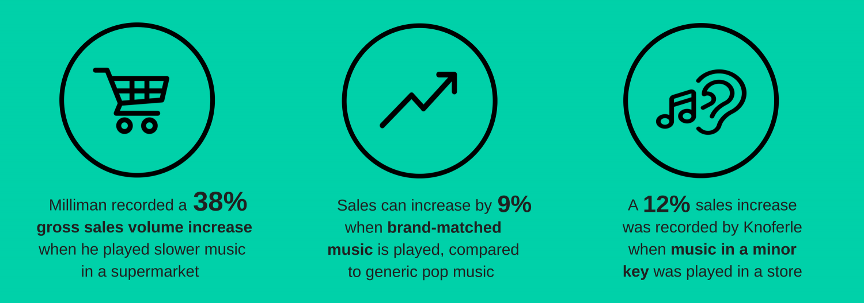 Music affects sales revenue
