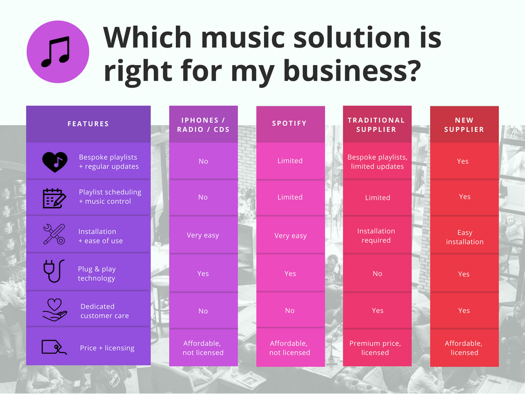 Which-music-solution-is-right-for-my-business_